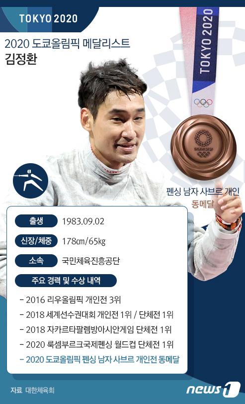 [그래픽] 2020 도쿄올림픽 메달리스트-김정환