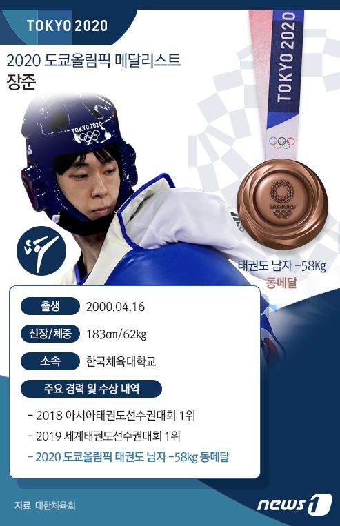 [그래픽] 2020 도쿄올림픽 메달리스트-장준