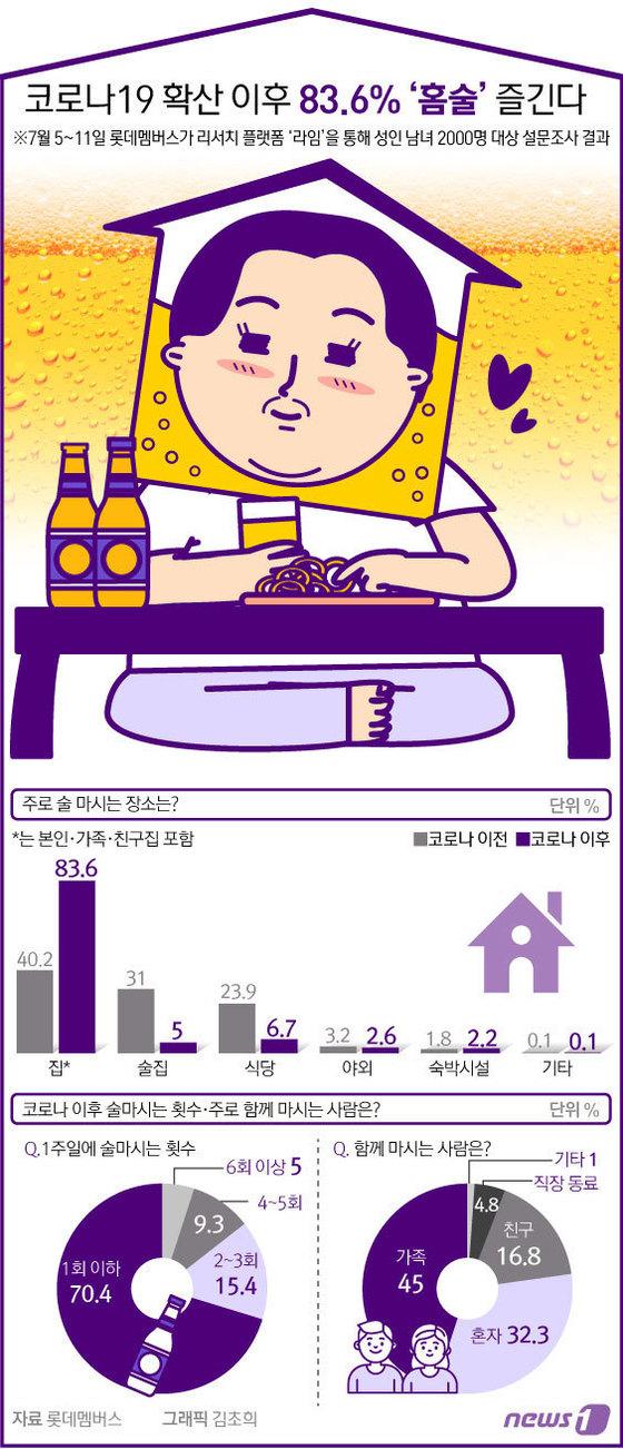 [그래픽뉴스] 코로나19 확산 이후 83.6% \'홈술\' 즐긴다
