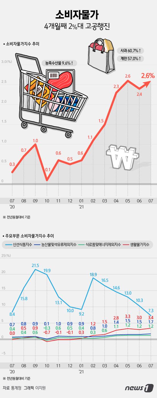[그래픽뉴스] 소비자물가 4개월째 2%대 고공행진