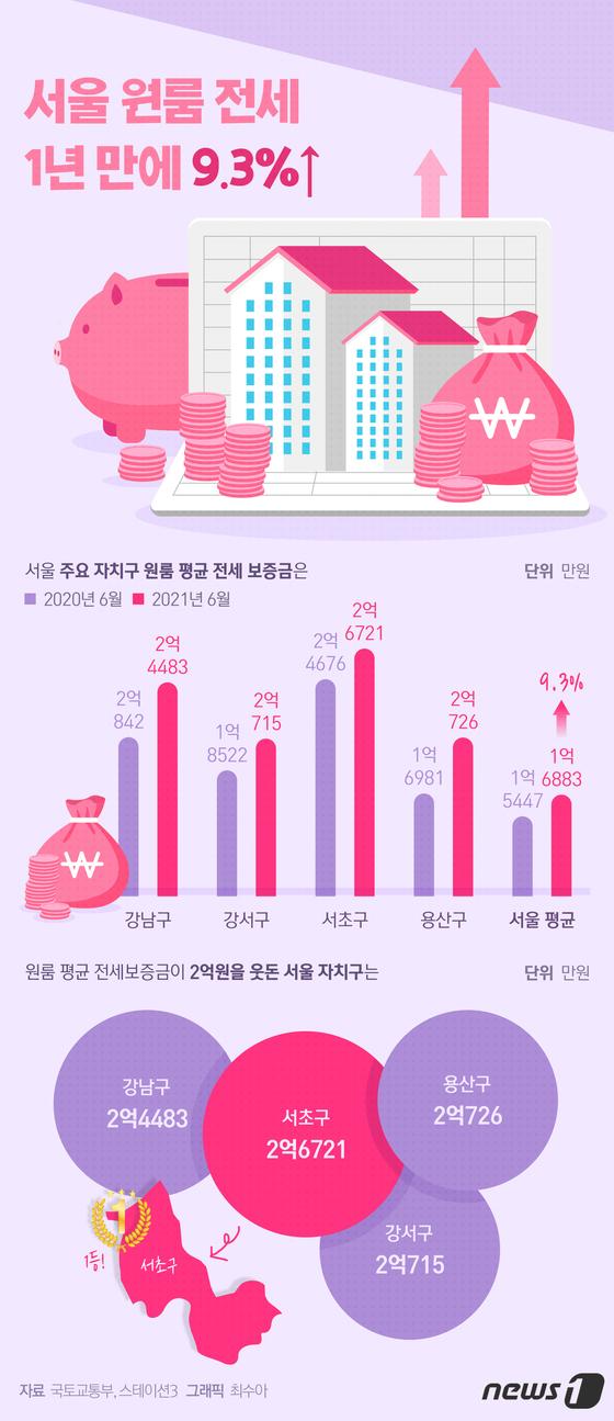 [그래픽뉴스] 서울 원룸 전세 1년 만에 9.3%↑