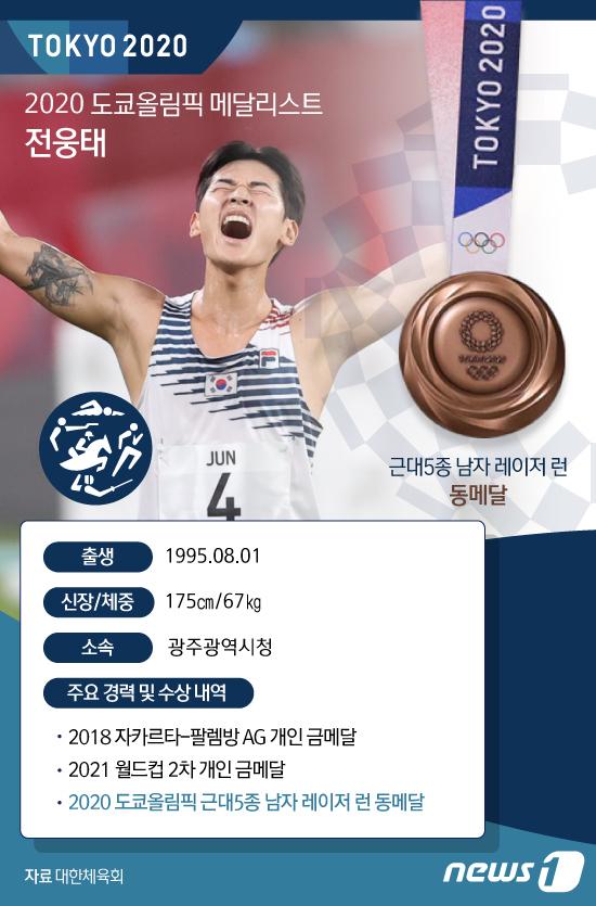 [그래픽] 2020 도쿄올림픽 메달리스트- 근대5종 남자 레이저 런 전웅태
