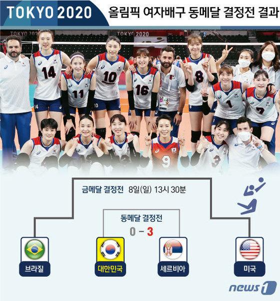 [그래픽] 올림픽 여자배구 동메달 결정전 결과